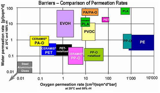 barierowość względem wody i powietrza różnych gatunków tworzyw sztucznych
