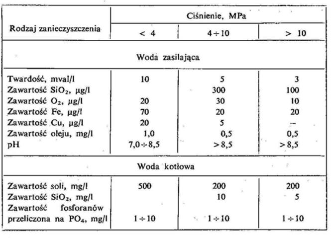 Wymagania dot. jakości wody zasilającej oraz kotłowej
