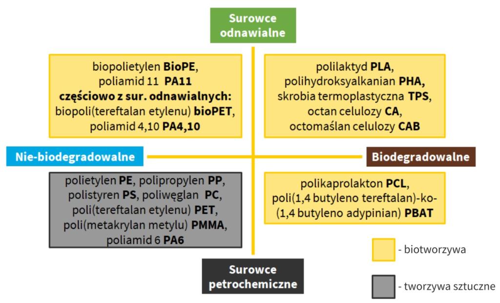 plastik, bioplastik i biotworzywa, podział materiałów