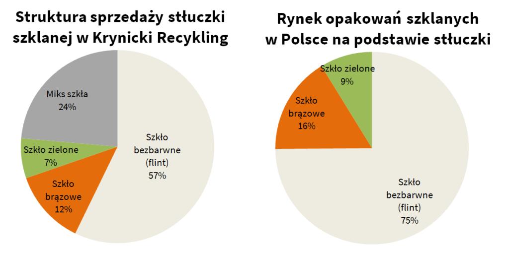 Rynek opakowań szklanych w Polsce, rynek szkła w Polsce, rynek stłuczki szklanej w Polsce