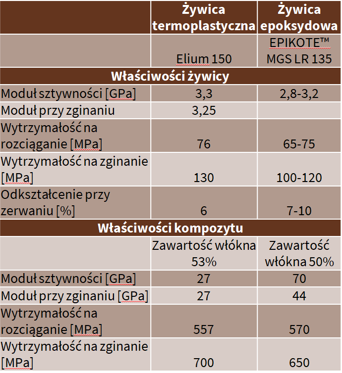 Arkema Elium (żywica termoplastyczna) i Epikote MGS LR 135 (żywica epoksydowa)