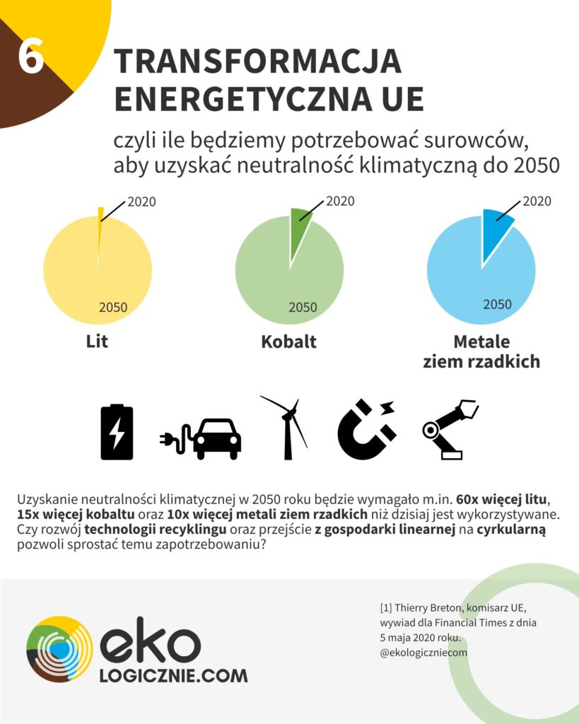 transformacja energetyczna UE