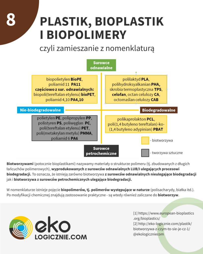 Plastik, bioplastik i biopolimery