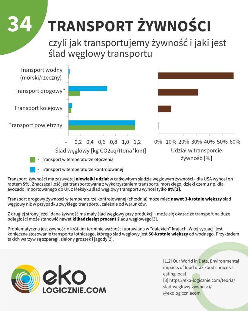 transport żywności, ślad węglowy transportu