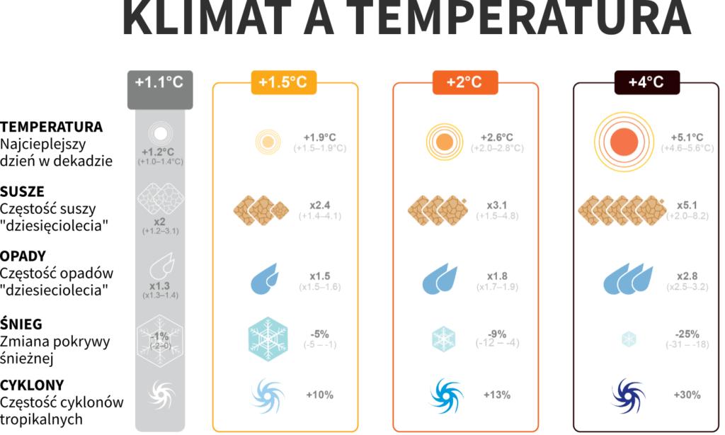 Raport IPCC – przegląd 10 najważniejszych wykresów